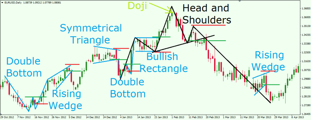 Forex charts and patterns