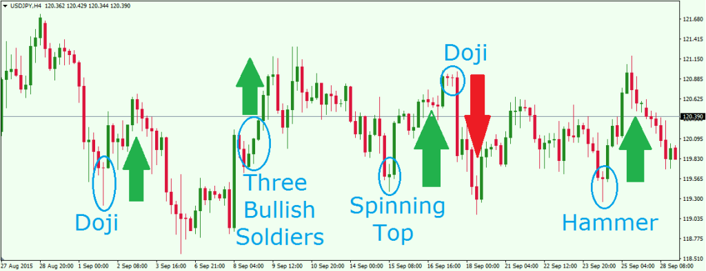 Evening star candlestick forex