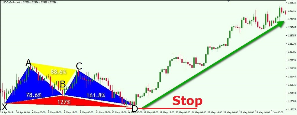 Butterfly on USDCAD + Stop Loss H4