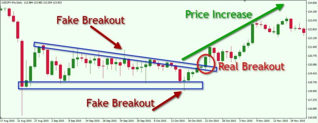 USDJPY D1 Descending Triangle + 2 Fake Breakouts + Real Breakout