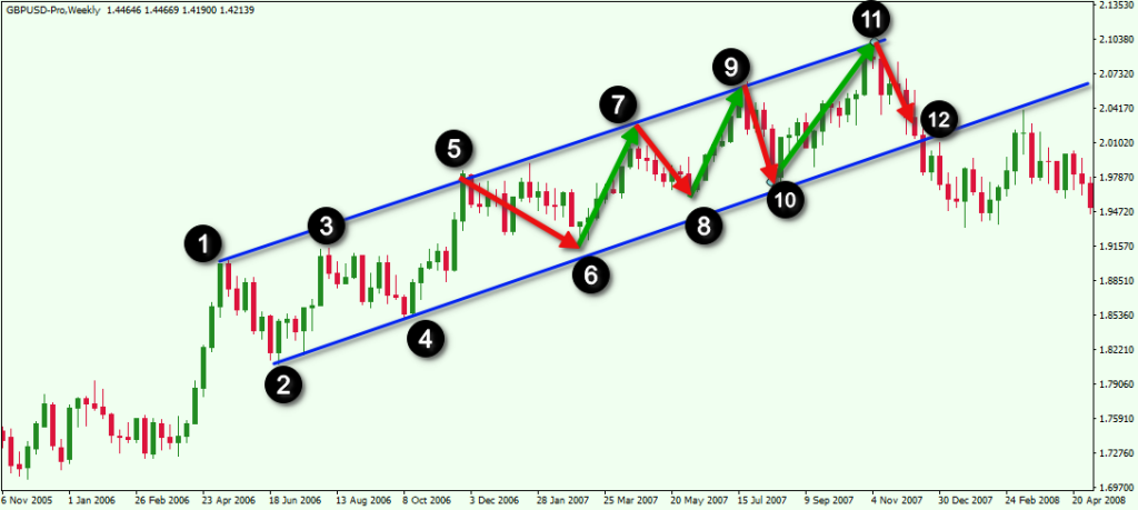 Elliott Wave Parallel Trendline