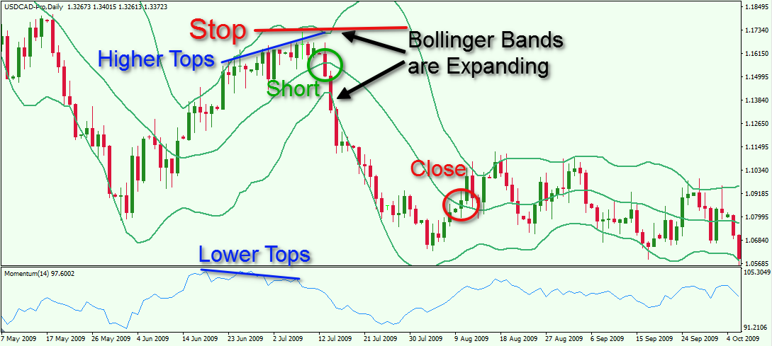 Bollinger bands bullish