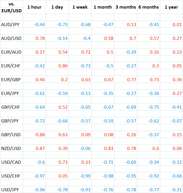Currency correlations forex trading