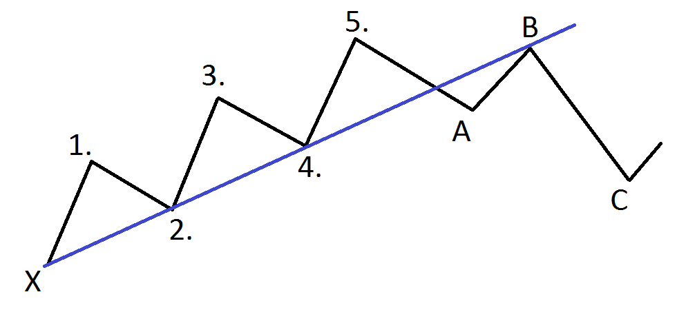 Elliott Wave Theory 3 corrective moves