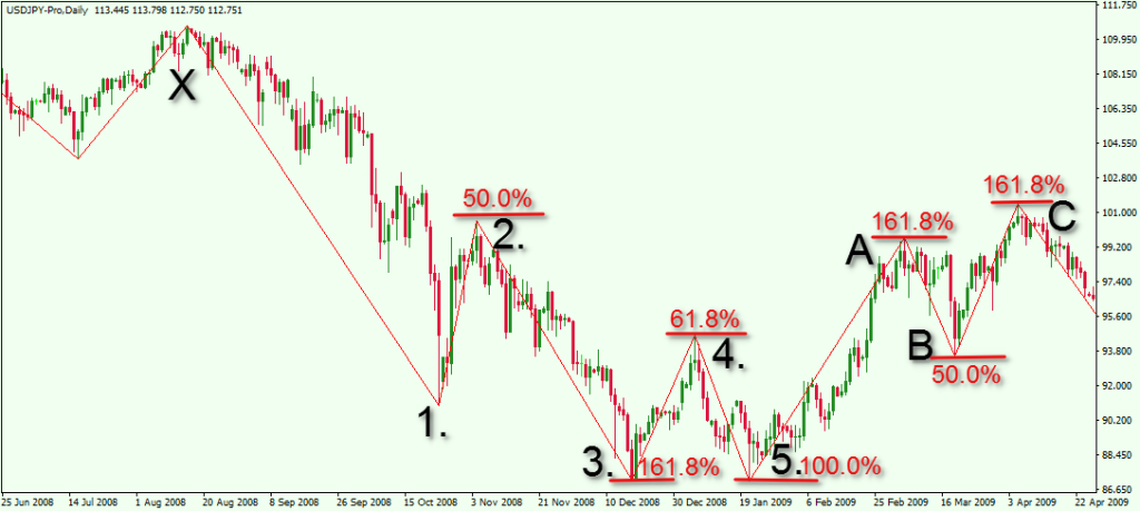 Forex elliott wave tutorial