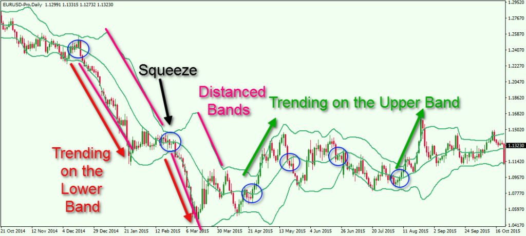 S trading strategie bollinger bands