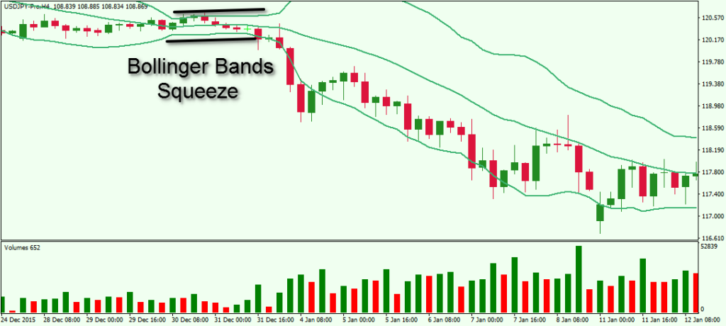 Bollinger bands coming together