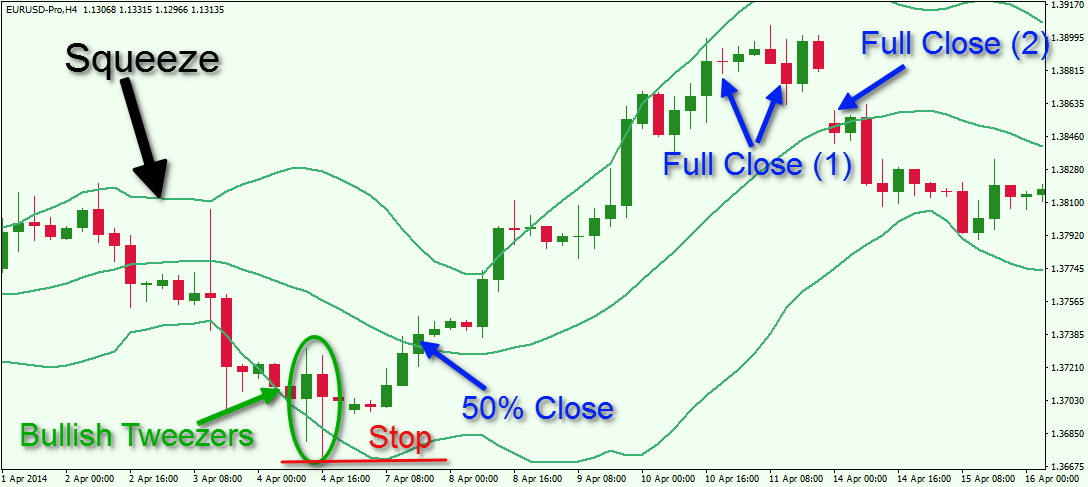Bollinger bands vs moving average