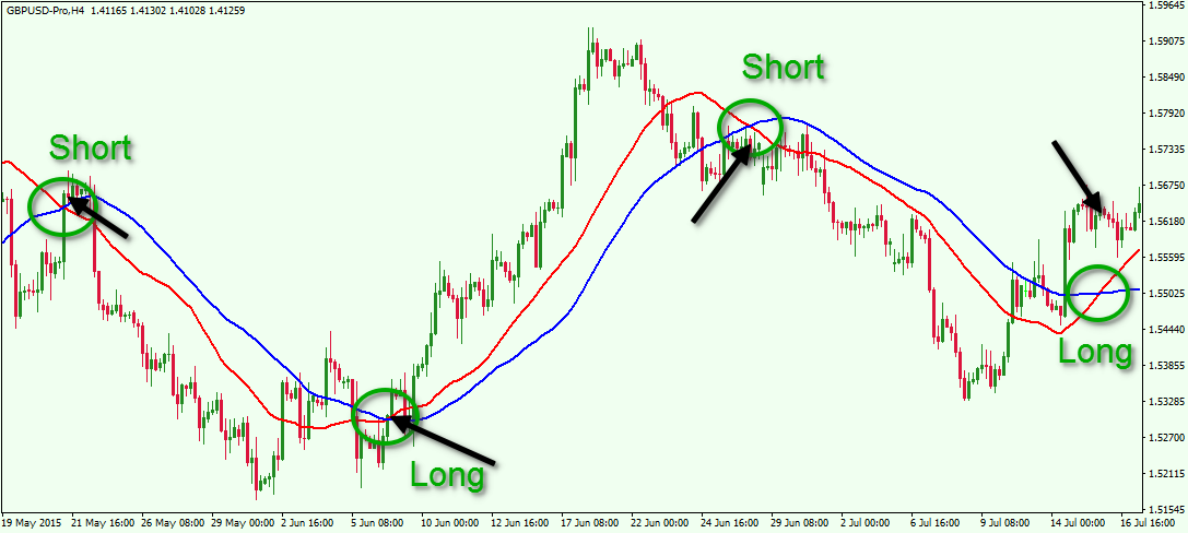 Trading signals moving averages