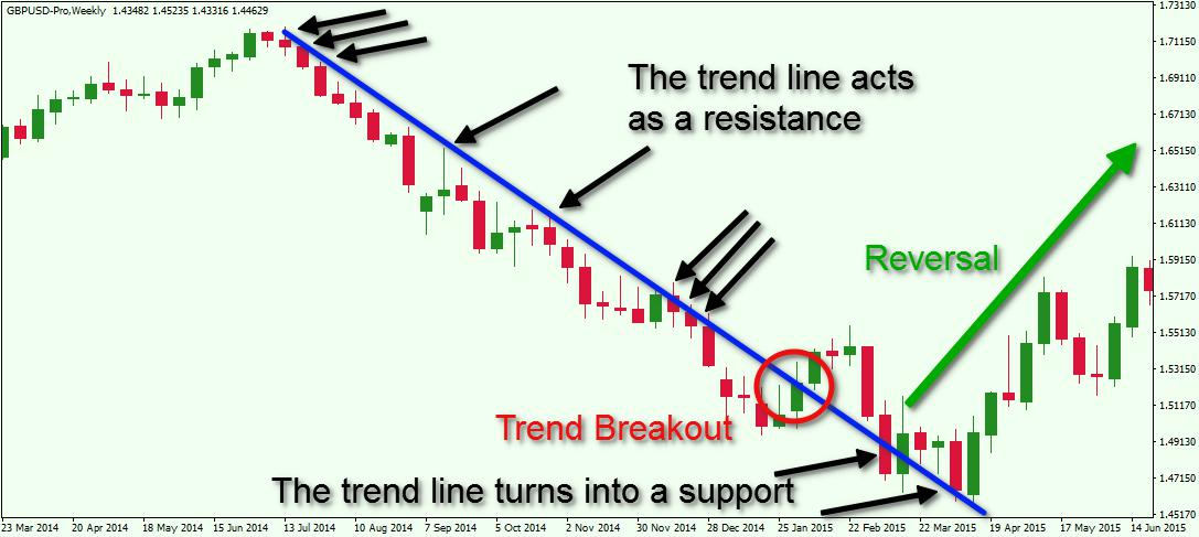 Basic Principles Of Technical Analysis In The Fx Market  Forex