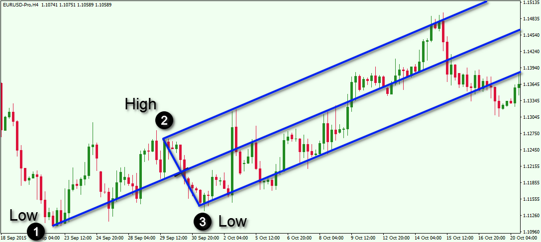 Median line forex indicator