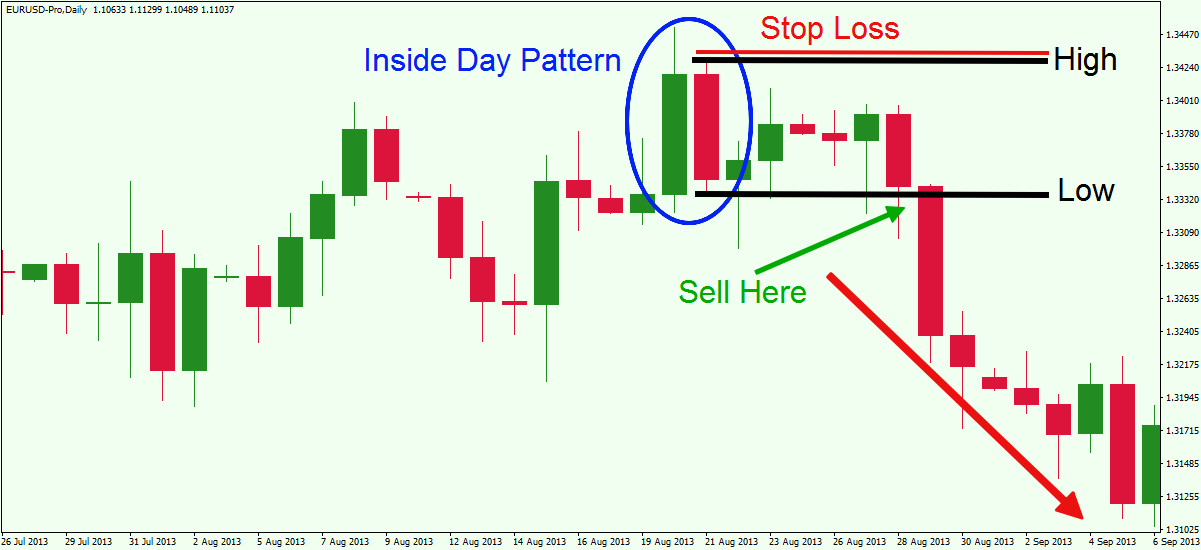 Inside day forex