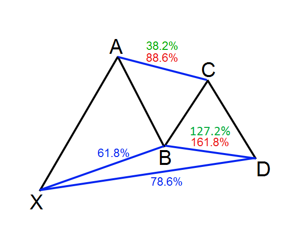 bullish-gartley-harmonic-patten
