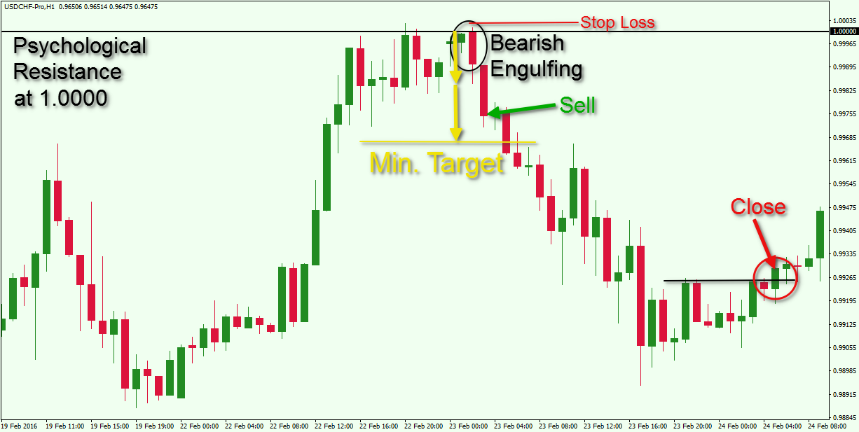 Engulfing pattern binary options strategy