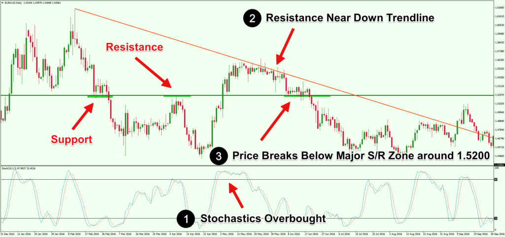 Confluence-Trading-Using-Stochastics-Indicator-Trend-Line-and-Support-Resistance-Levels