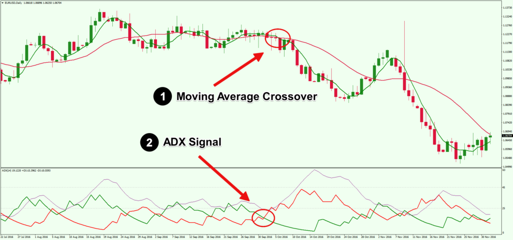 Using-Technical-Analysis-Indicators-Find-Forex-Confluence
