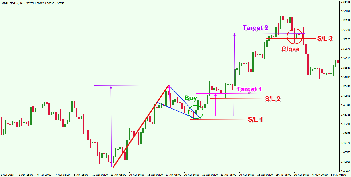 Forex flag pattern indicator