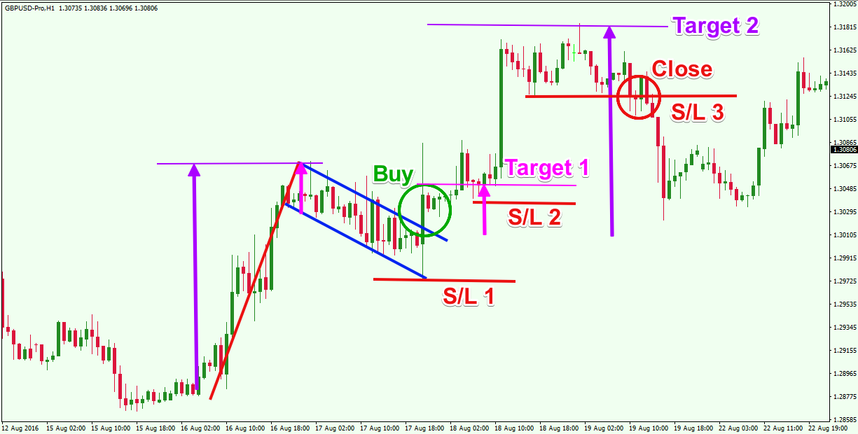 Bearish flag forex