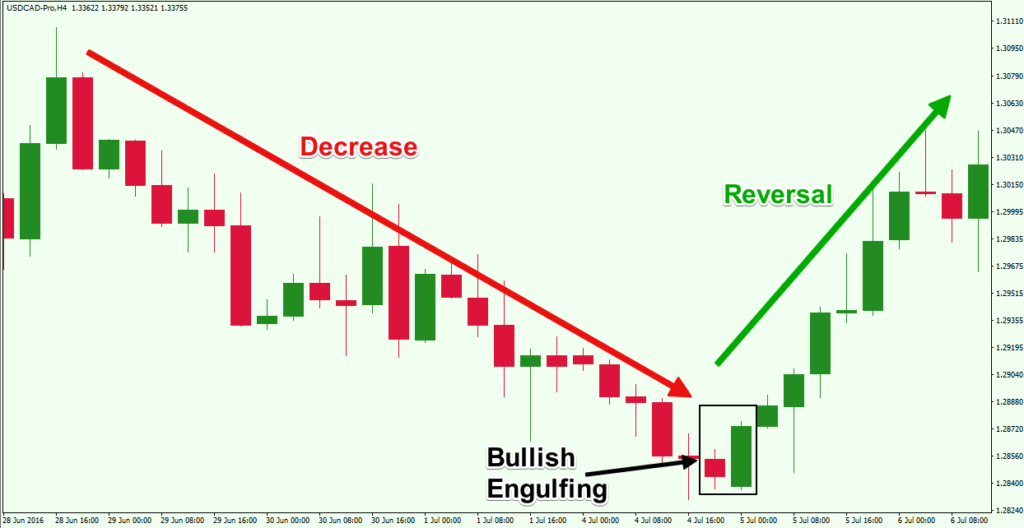 Bearish engulfing pattern forex