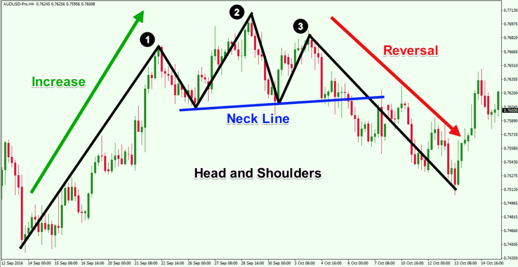 head-and-shoulders-reversal-chart-pattern