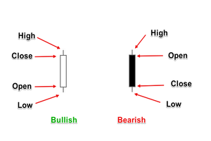how to read candlestick charts in forex trading
