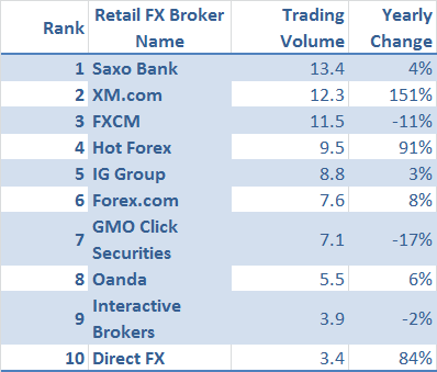 Retail forex market review