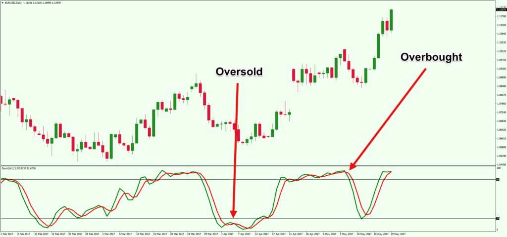 Beginners Guide to Trading with the Stochastic Oscillator - Forex Training Group