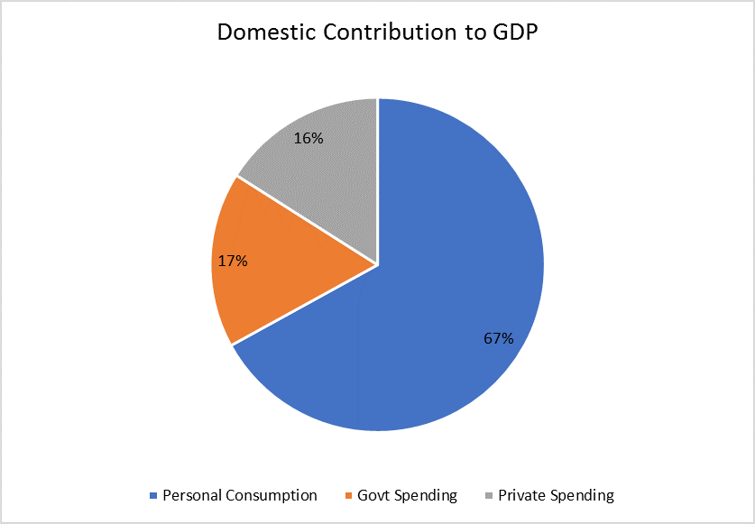 Domestic Consumption to GDP