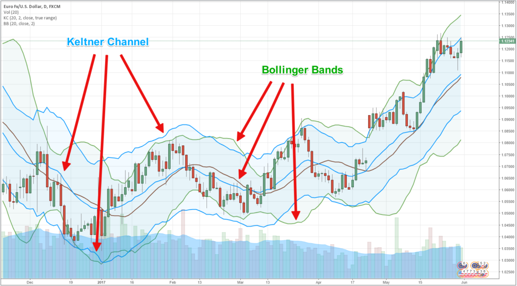 Keltner-Channel-Bollinger-Band-1