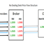 no_dealing_desk_price_flow_structure