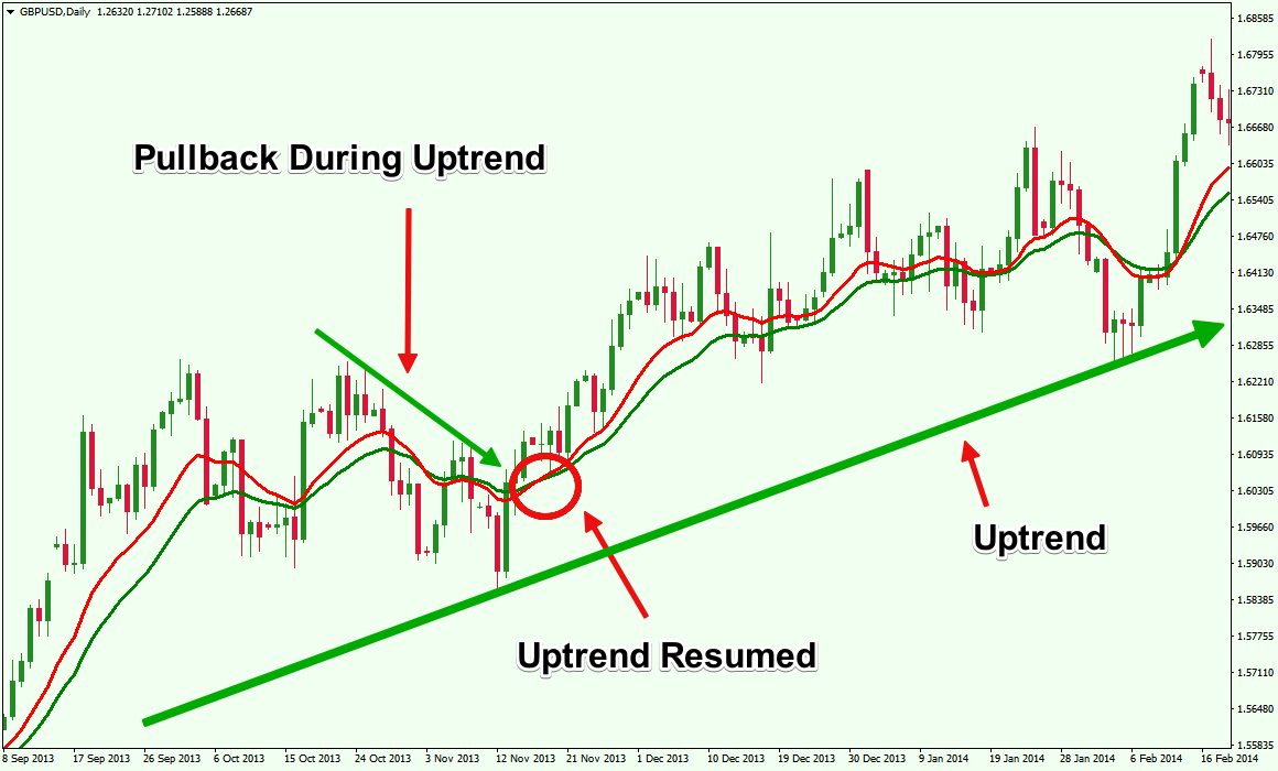 Trading pullbacks in trends forex
