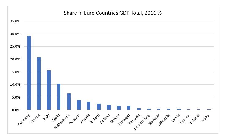 Share-in-Euro-GDP-Total-2016