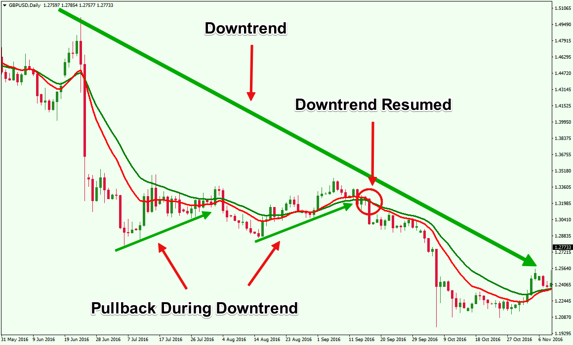 GBPUSD-Moving-Average-Trend-Identification-Downtrend
