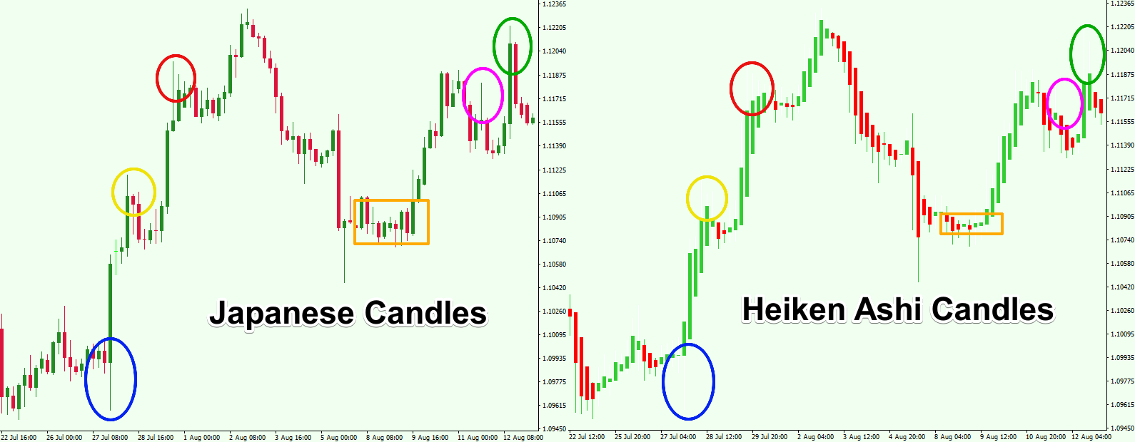 Japanese-Candlesticks-Vs.-Heiken-Ashi-Candles