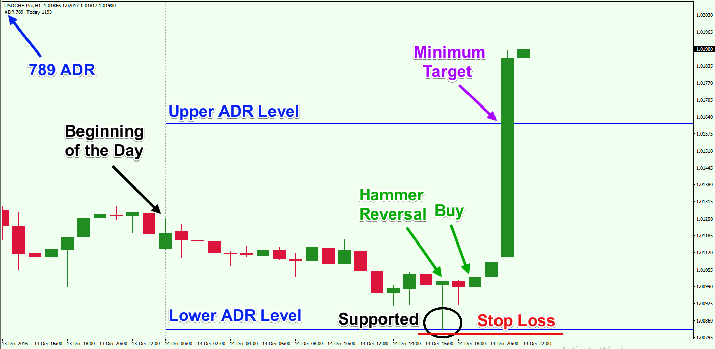 Forex adr average daily range