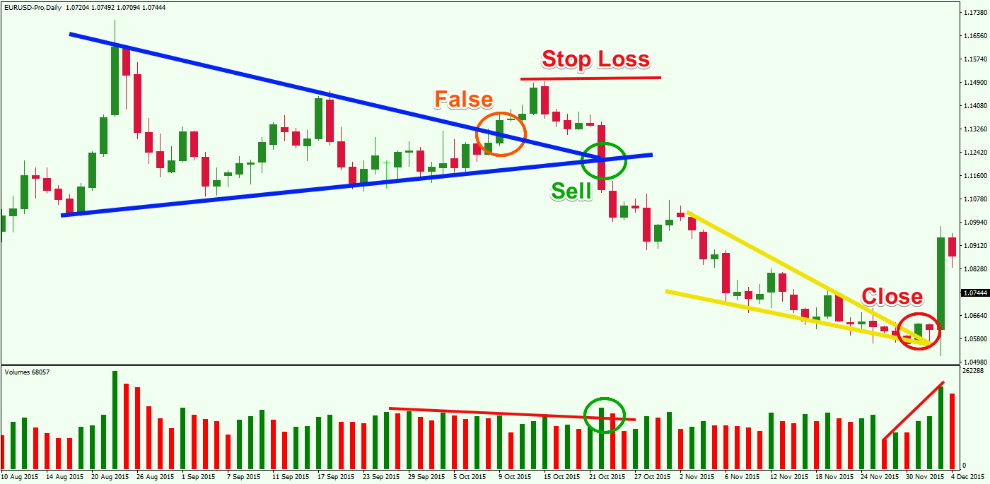 Pattern-Failure-trading-with-Volume-Indicator