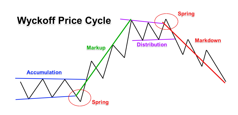 Wyckoff-Price_Cycle-1