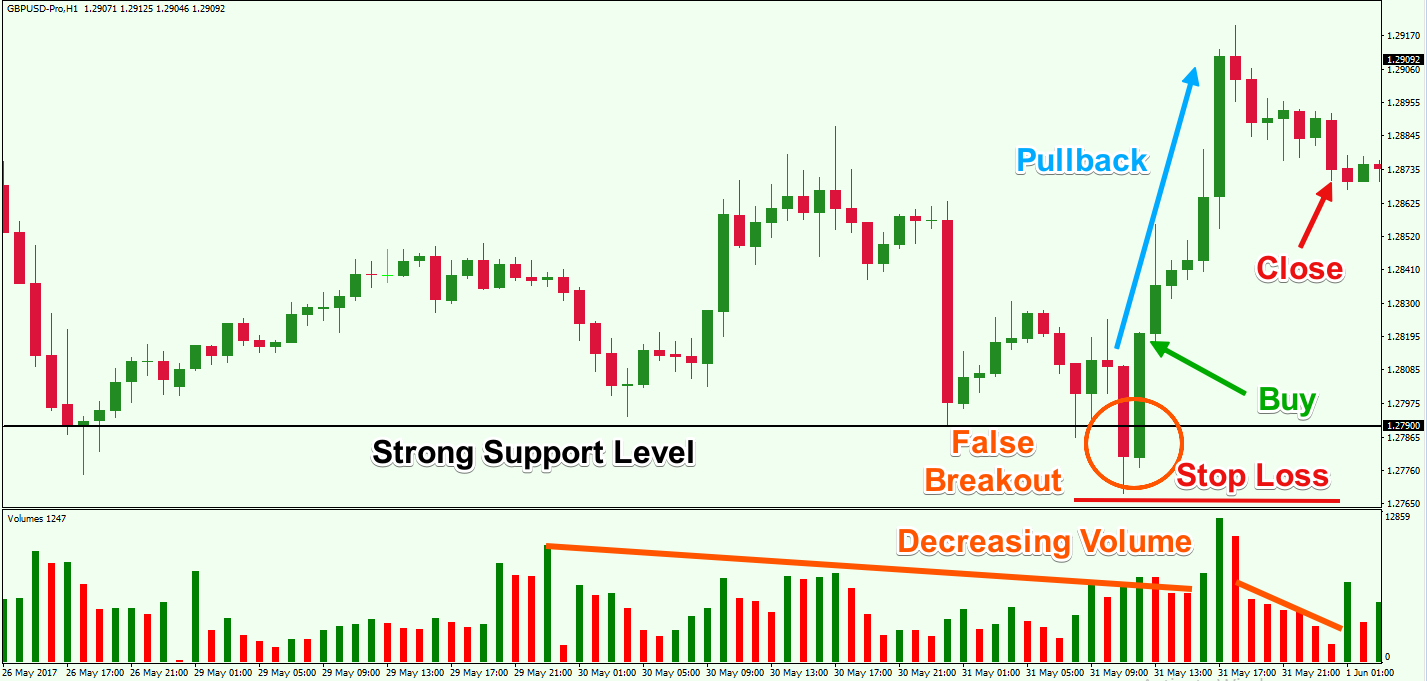 False-Breakout-and-Reversal