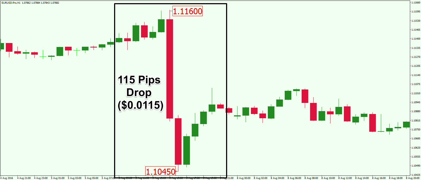 Value of 1 pip in forex