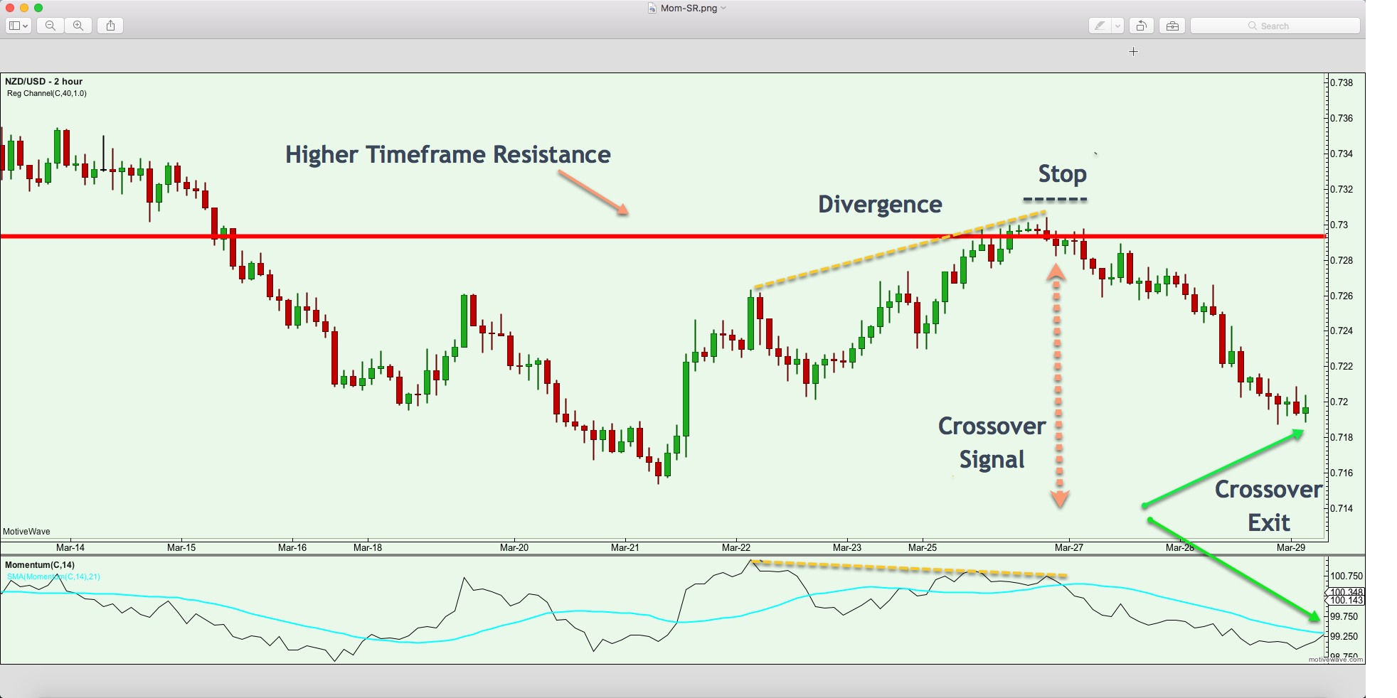 Trading With The Momentum Indicator For Best Results