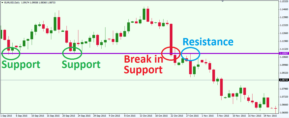 How to draw support and resistance lines forex pdf