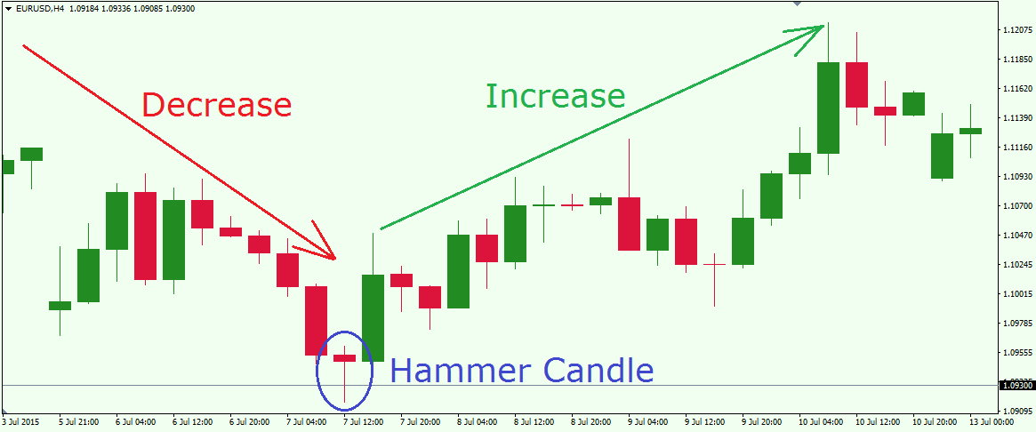 Price Action Trading Guide For Forex Traders Forex