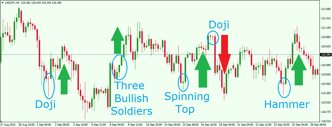 Types of candlesticks in forex trading