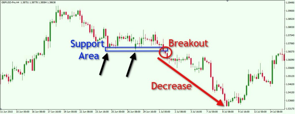 GBPUSD H4 Support Area + Breakout