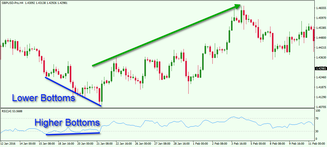 GBPUSD H4 RSI Divergence