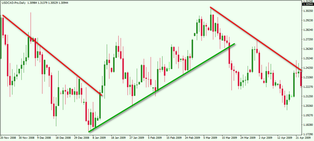 USDCAD drawing a trendline