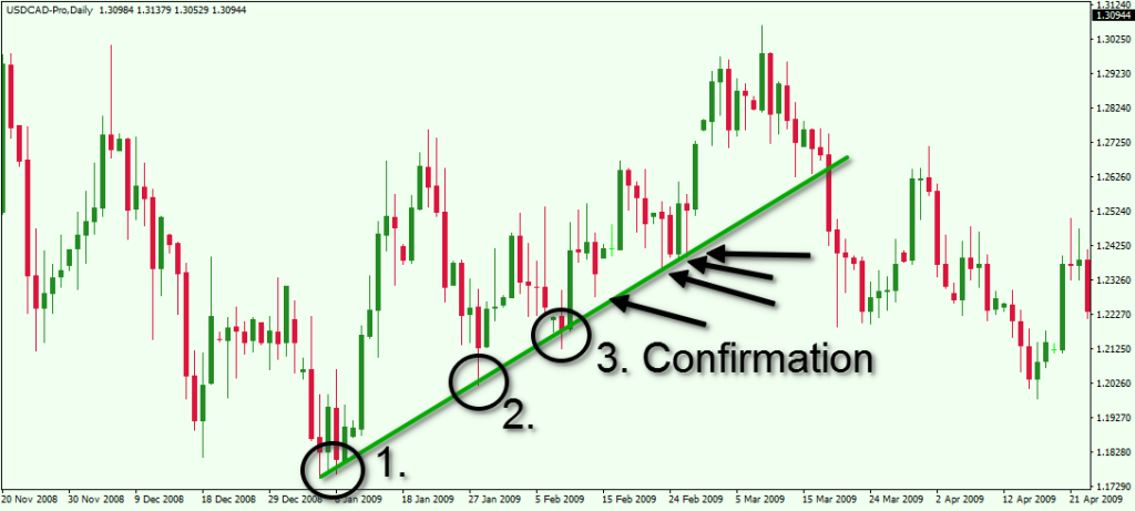 USDCAD trend confirmation