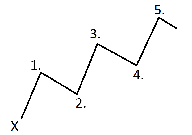 Using Elliott Wave Theory To Trade Forex