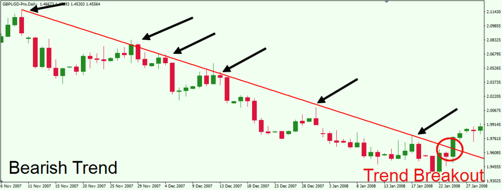 How to identify the end of a forex trend