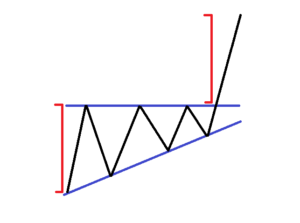 Ascending-Triangle-Pattern
